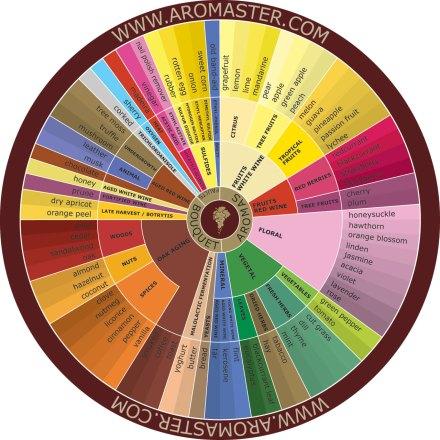 Wine wheel 2235-12658795581Jny